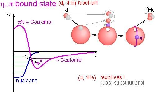 パイ・η中間子原子核